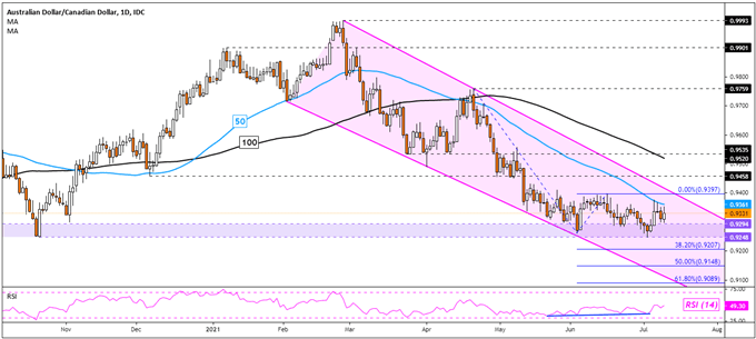 Australian Dollar Analysis, More Losses Next? AUD/USD, AUD/JPY, AUD/CAD, GBP/AUD