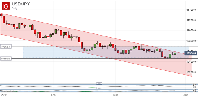 Japanese Yen Technical Analysis: Support Holds, New Range Eyed
