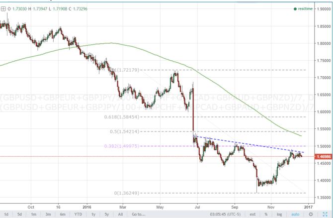 La libra registrará un trazo discrepante frente a las principales monedas a principios de 2017