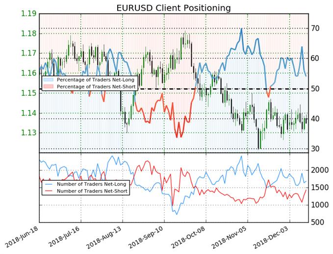 sentiment clients eur/usd
