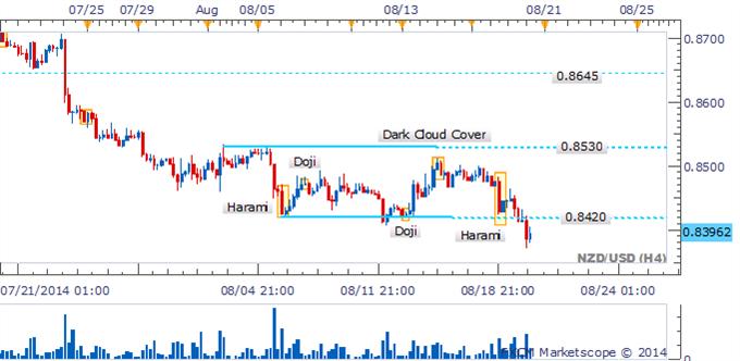 NZD/USD espera el cierre para confirmar la rotura con señales de reversión ausente