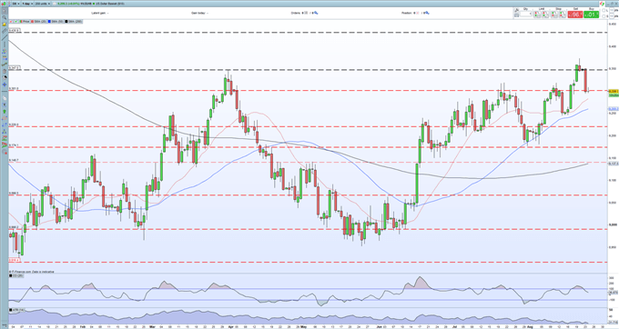 Gold Price (XAU/USD) Riding the Wave of US Dollar Weakness