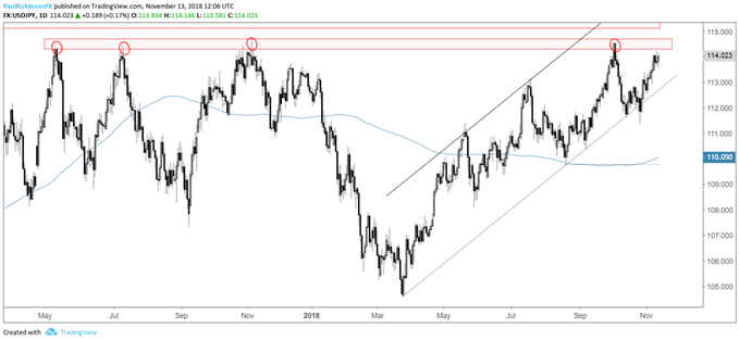 usdjpy daily chart, big resistance