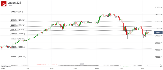Nikkei 225 Technical Analysis: Play For Gains Above Key Support