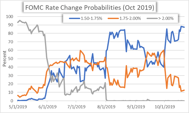 FOMC Interest Rate Cut Expectations October 2019 Chart