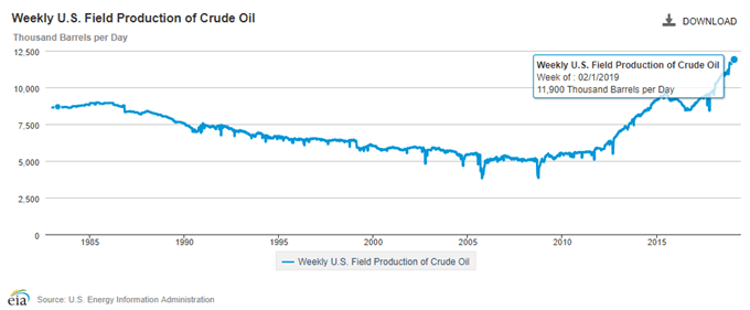 Image of EIA weeky field production of crude oil