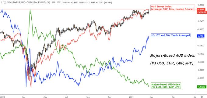 Australian Dollar vs. Treasury Yields vs. DXY