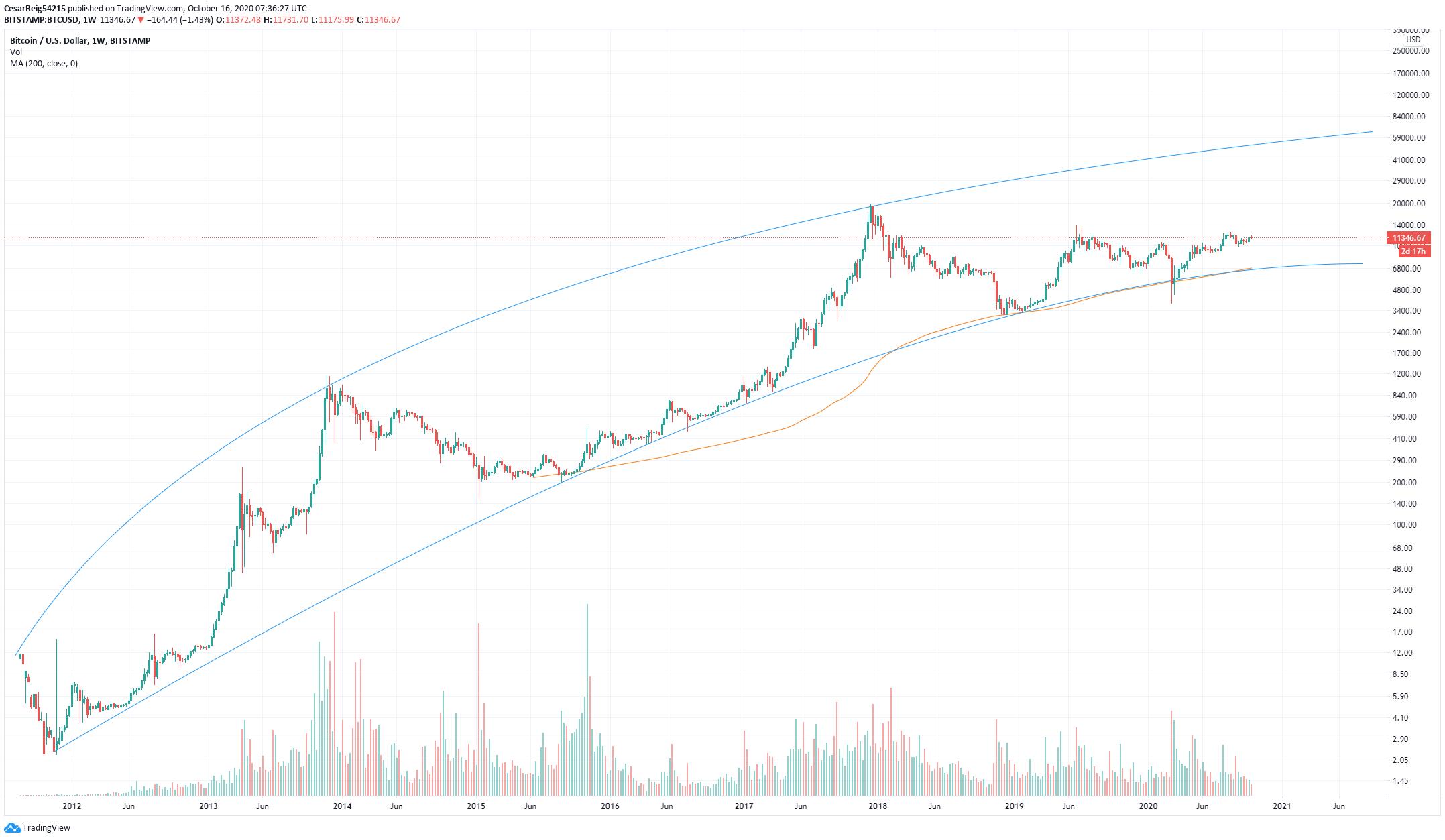bitcoin logaritmică diagramă