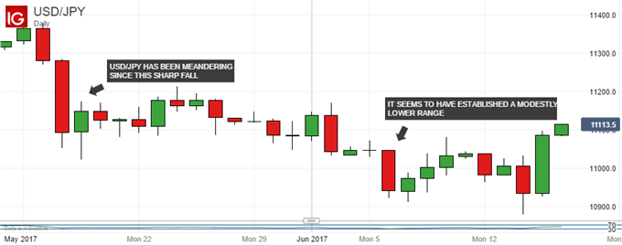 Technical Analysis: Japanese Yen Stronger Than It Might Look
