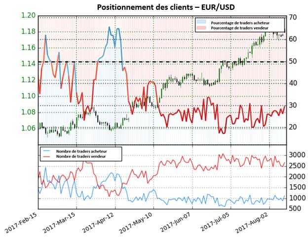 L'EUR / USD ne donne aucun signal clair