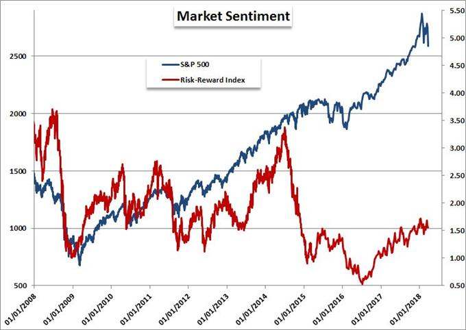 S&P 500 and Risk-Reward Index