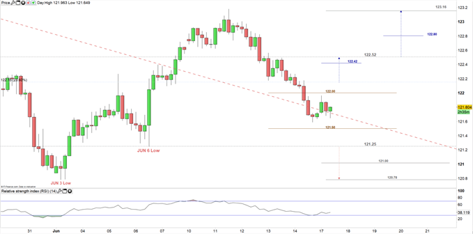 EUR/JPY price 4H Chart 17-06-19