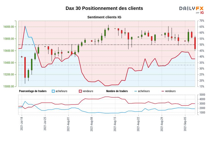 Dax 30 SENTIMENT CLIENT IG : Les traders sont à l'achat Dax 30 pour la première fois depuis juil. 21, 2021 lorsque Dax 30 se négociait à 15457,50.