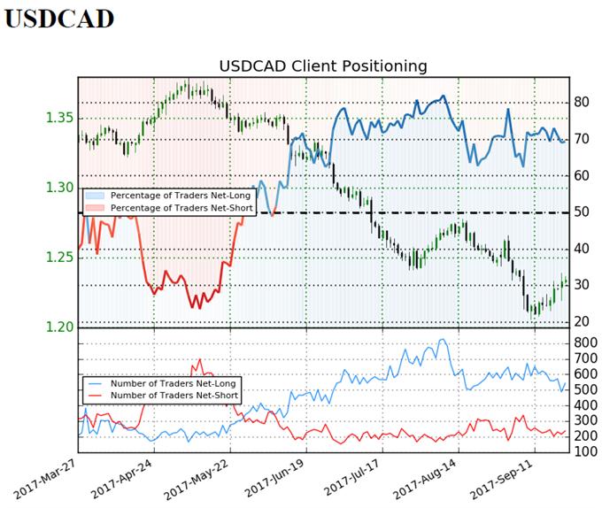 USD/CAD Retail Sentiment