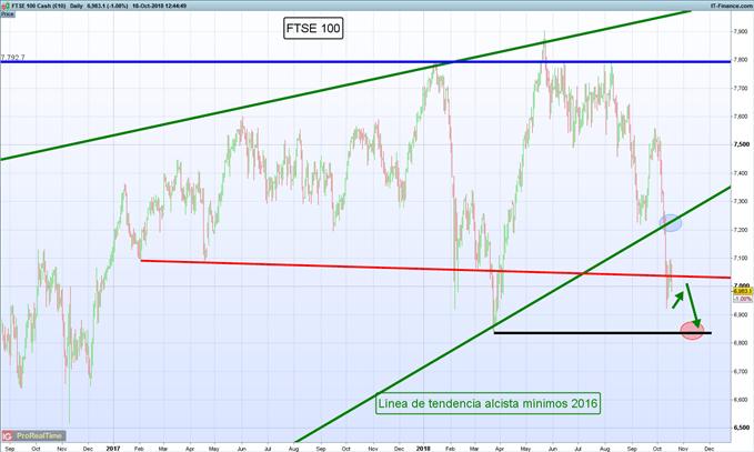 Gráfico diario FTSE 100 – 18/10/2018