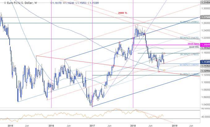 EUR/USD-Kurschart – Wochenchart