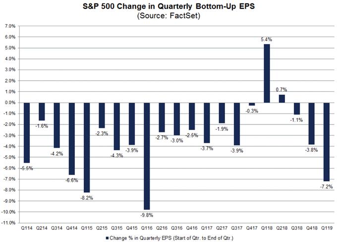 S&P 500 Extends Winning Streak to 8 Days Despite Downgrades