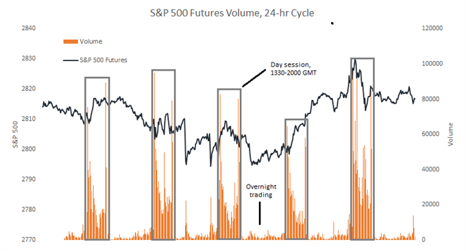 SP500 Futures volume, 24-hr cycle