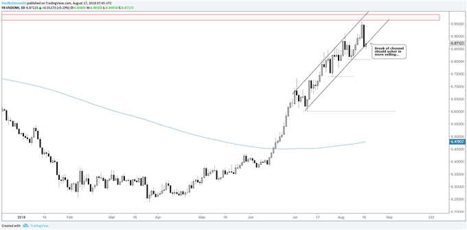 USD/CNH daily chart, channel break to send price lower