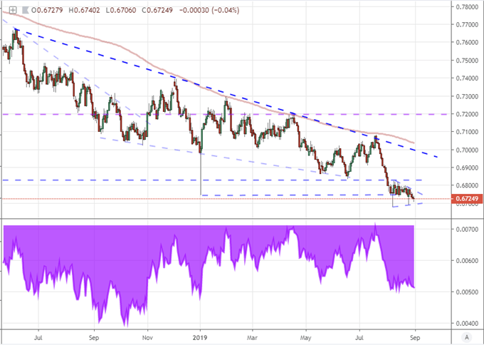 AUDUSD with 200-Day Moving Average Chart