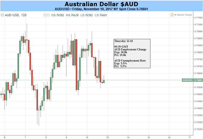 Australian Dollar Looks Stuck But May Yet Break Its Downtrend