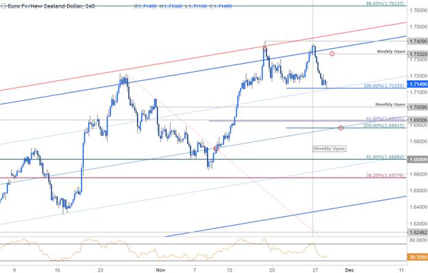 EUR/NZD Price Chart - 240min Timeframe
