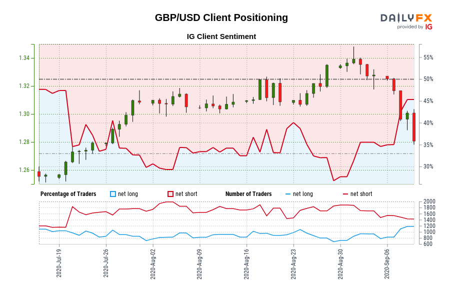 GBP/USD IG Client Sentiment: Our data shows traders are now net-long GBP/USD for the first time since Jul 20, 2020 when GBP/USD traded near 1.27.