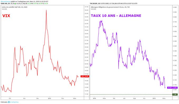Rebond du VIX, baisse du rendement allemand