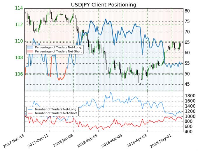 USDJPY sentiment des traders SSI