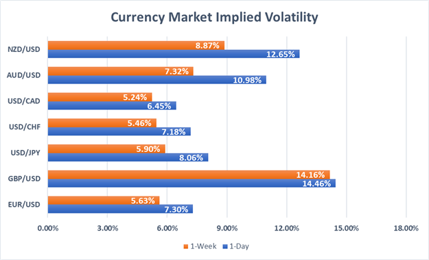 Currency Volatility: Brexit Latest Puts UK and British Pound at EU's Mercy