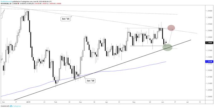 EUR/USD und USD/CAD: Umkehrtage an kritischen Niveaus verschieben Trading-Bias