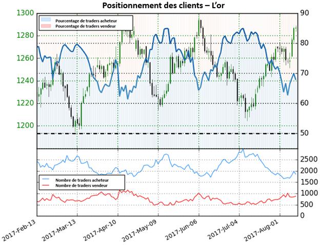 Après des forts mouvements haussiers, le cours de l'or offre une perspective mitigée