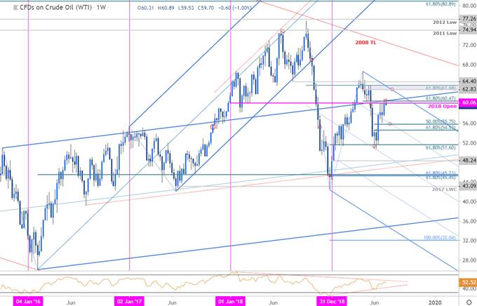 Oil Price Chart - WTI Weekly Technical Forecast