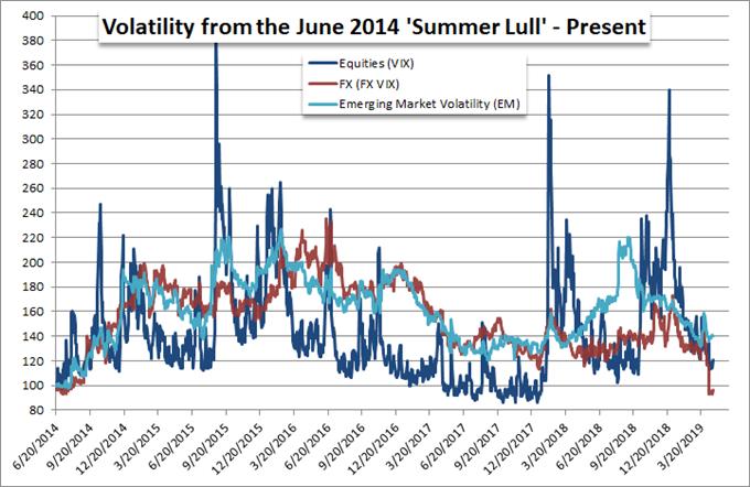 volatility 2014