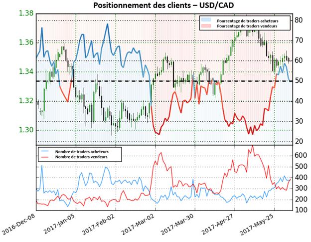 Le sentiment des traders est majoritairement vendeur et donne une fort perspective baissière pour l'USD/CAD