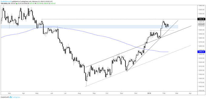Gold daily chart, hanging onto support