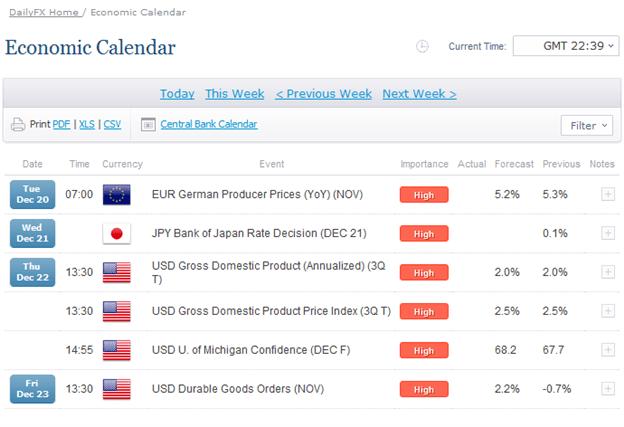 Forex Trading Economic Calendar