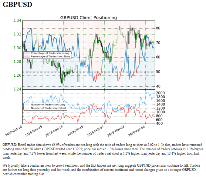 gbpusd gbp/usd retail sentiment via IGCS