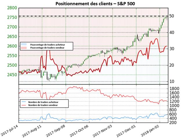 S&P 500: Proche des niveaux records, le positionnement des traders n'offre aucune perspective claire