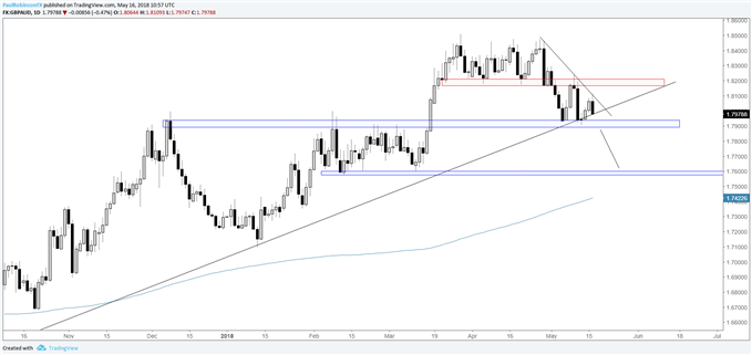 GBP/AUD daily chart, support at risk of breaking