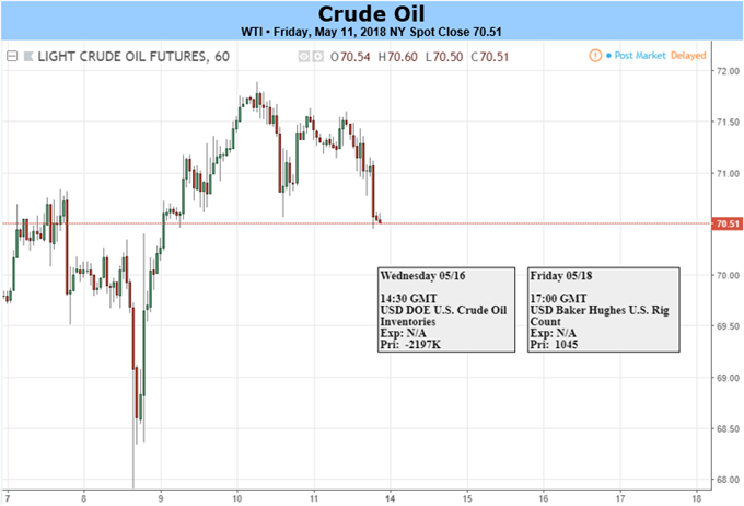 Crude Oil Forecast: Trump Drops Iran Deal, Bulls Remain In Charge