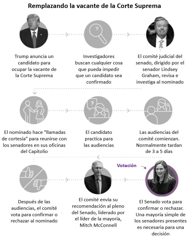 PROCESO ELECTORAL DE VACANTE DE CORTE SUPREMA 2020