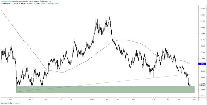 Euro & Pound Outlook: EURUSD, GBPUSD Charts to Watch
