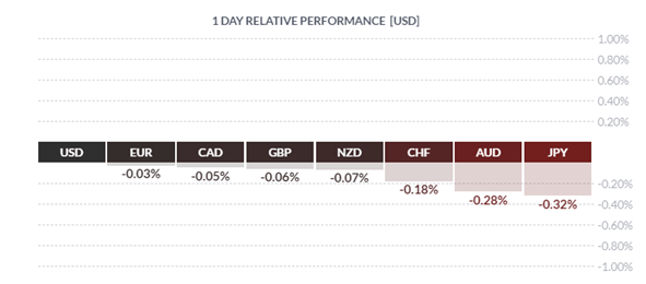 GBPUSD Drop Curbed by Key Support, EURUSD Range to Stay - US Market Open