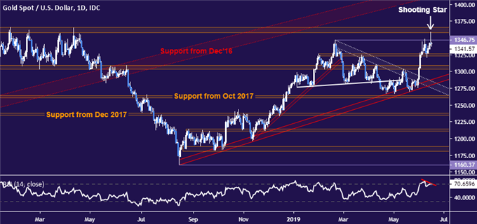 Gold Price Chart Hints at Topping Before Key Fed Policy Meeting