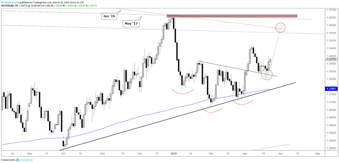 USDCAD daily charT, inverse H&S to continue