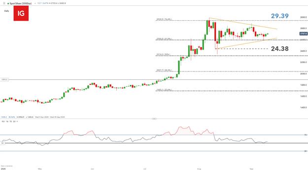 Previsione del prezzo dell'argento: potenziale breakout in arrivo per l'argento spot