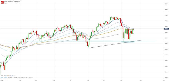Dow Jones Chartanalyse auf Tagebasis