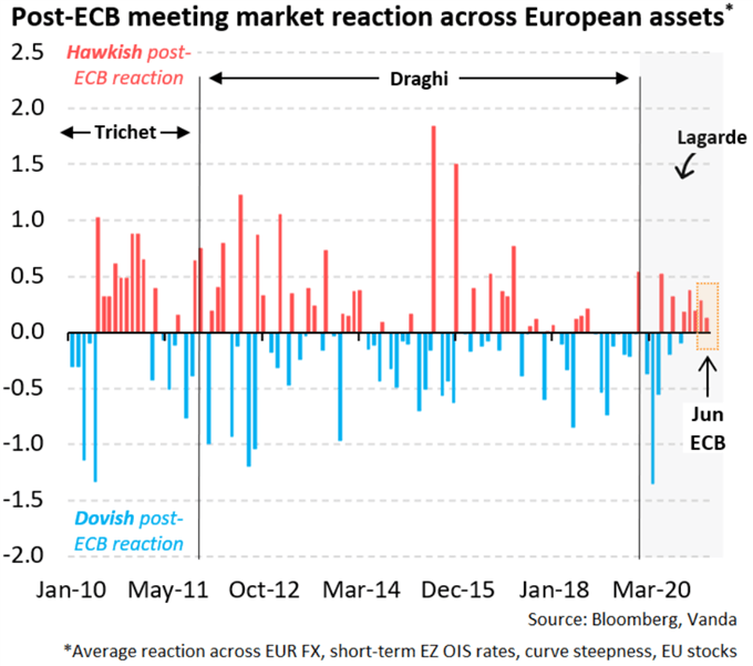 Post-ECB meeting market reaction