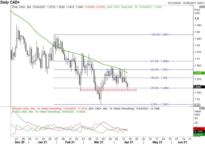 USD/CAD, CAD/JPY Key Levels to Watch